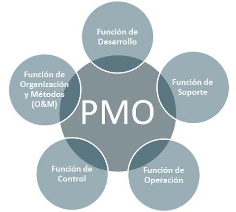 Operaci n outsourcing pmo value for Oficina de proyectos